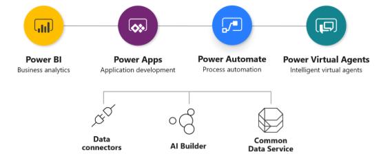 """Image result for """"power platform"""" agent"""